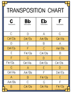 Transposition Chart Pdf Transposition Chart For Concert Band Music Theory In 2019