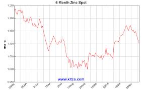 Investing Com Zinc Chart