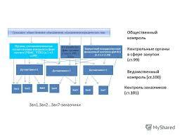 Презентация на тему Отдельные вопросы осуществления контроля в  2 Контроль