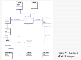 Domain Model Chapter 9 Domain Models The Problem Domain Is Modelled