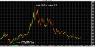 How To Read Live Commodity Charts Trifid Research