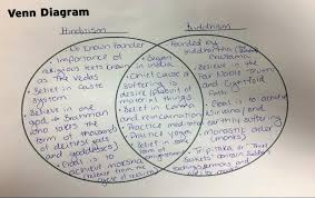 Compare And Contrast Hinduism And Buddhism Chart 13 Rational Hinduism Chart