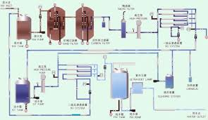portable water filter diagram. Small Portable Manual Automatic Self Cleaning Water Filter Ro Plant For Electrodialysis(KYRO-500 Diagram