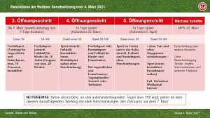 Maßnahmen, untersuchungsstellen, hotline, faq, verordnung zur eindämmung. Coronavirus Ç€ Berliner Fussball Verband E V