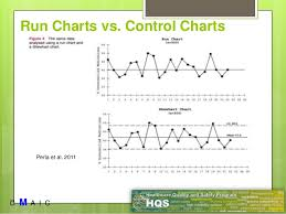 Control Chart Example In Healthcare Six Sigma In Healthcare