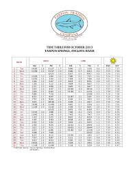 Tarpon Springs Tide Chart Ttc Oct 2013 Tide Chart