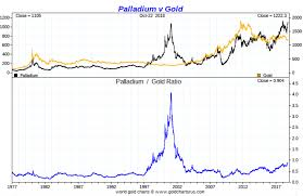 A Palladium Prediction Of 5000 By 2020 Possible Or Not