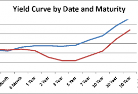 Dont Ditch Stocks Because Of Yield Curve Inversion