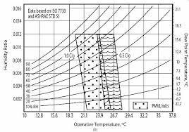 Temperature Humidity Comfort Zone Chart Design Context Comfort And Design Strategies
