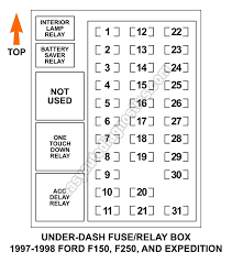 under dash fuse and relay box diagram (1997 1998 f150, f250 for 1995 F150 Fuse Box Under Hood under dash fuse and relay box diagram (1997 1998 f150, f250 for 1997 f250 fuse box diagram 1995 ford f 150 under hood fuse box