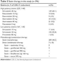 Full Text Statin Therapy In Patients With Acute Coronary
