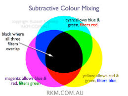 Video Animation Cmyk Subtractive Colour Mixing By Russell
