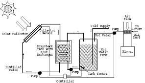 atwood hot water heater wiring diagram images hot water heater ac hot water heater diagram likewise thermostat wiring