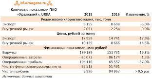Уралкалий urka Итоги года курсовые разницы обусловили  выручка прибыль расходы