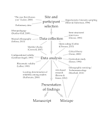 Main Inquiry Documents Analysis Chart Answer Key Dissertation Proposal The Ethan Hein Blog