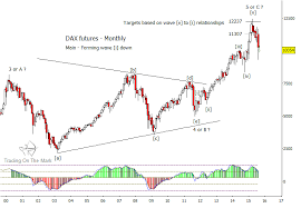 Why The German Dax Bear Market Will Continue Into 2016