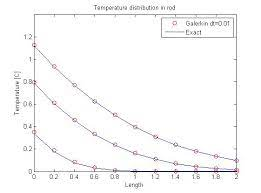1 d heat diffusion in a rod file