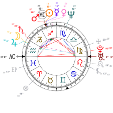 Astrology And Natal Chart Of Marco Pierre White Born On