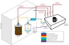 Beerbotz Specific Gravity Monitoring
