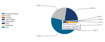 Dotnet Highcharts Pie Chart Example 55 Valid Display Data In Chart Using Asp Net Mvc