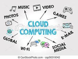 Chart On Cloud Computing Cloud Computing Technology Abstract Concept