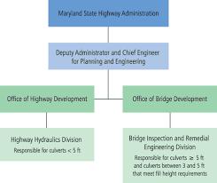 Maryland Cms Case Study Bridge Management Safety