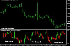 Forex Charts With Indicators Multi Timeframe Mini Chart Forex Indicator