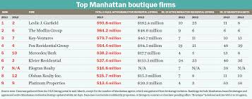 The content and operations of this website have not been approved or endorsed by powerball or mega millions or any other state lottery. Boutique Brokerages Manhattan Core Brokerage Nyc