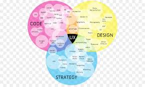 User Experience Venn Diagram Venn Diagram User Experience User Interface Design Technical