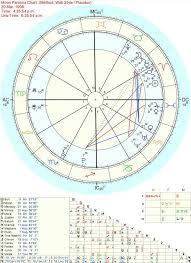 44 Prototypal Neptune Persona Chart
