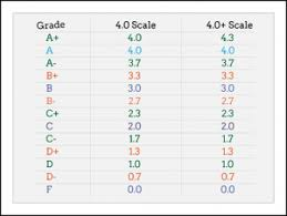 college gpa scale letter grade scale college dolap magnetband co