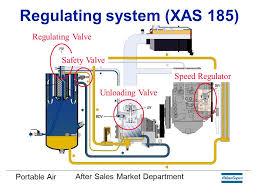 compressor slide valve wiring diagram wiring diagram for you • atlas copco xas 96 wiring diagram 33 wiring diagram air compressor 240v wiring diagram hvac compressor wiring diagram
