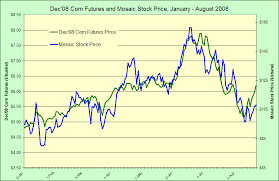 Cargill Stock Chart Corn Prices And Mosaic Stock Eds World Grain Marketing