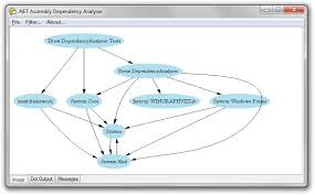 Dependency Chart Generator Github Drewnoakes Dependency Analyser Graphical Net