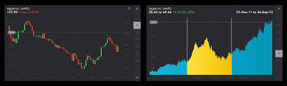 Candlestick Chart Ios Stockfuse Stockfuse For Iphone V5 0 Intraday