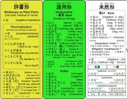 Described Japanese Verb Forms Pdf Japanese Verb Te Form Chart