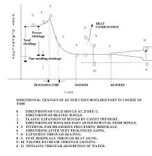 Heat Treat Shrinkage Chart Materials Mould And Process Conditions Influence Shrinkage
