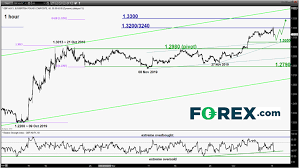 Free Daily Forex Charts Daily Forex Technical Strategy Wed 11 Dec
