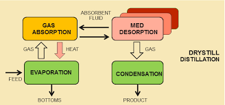 distillation example. one of the most important aspects tiega process is that four steps lend themselves to interesting heat economies. for example, absorption distillation example i