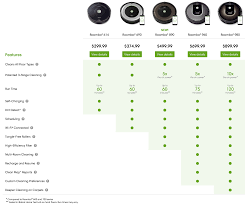 The Best Irobot Roomba Black Friday Deals Of 2019 S9 I7
