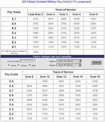 Air Force Basic Pay Chart 2015 16 Detailed Usmc Pay Grade