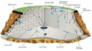 basement drainage design. Picture Basement Drainage Design