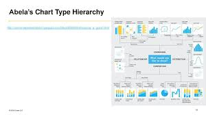 Abela S Chart Type Hierarchy Welcome Data Visualization Best Practices For Power Bi Ppt