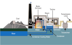 fossil fuel power station wikipedia gas engine power plant layout diagram of a typical steam cycle coal power plant (proceeding from left to right)
