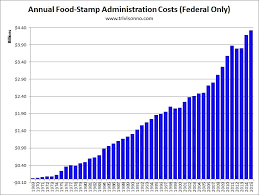 Food Stamp Chart Pin By Karen Cheng On Food_inequality_infographics