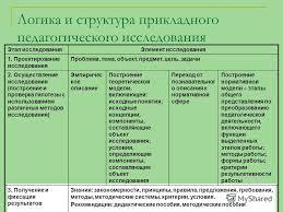 Презентация на тему Подготовка и составление научного аппарата  6 Логика и структура прикладного педагогического исследования Этап исследованияЭлемент