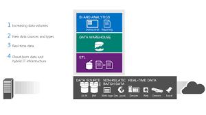 4 etl tool ssis etc edw sql svr teradata etc extract original data load transformed data transform bi tools data marts data lakes dashboards apps teradata etl tools