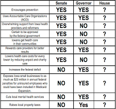 Comparative Chart Of Health Insurance Family Health Insurance Compare Family Health Insurance Plans