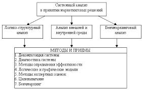 Реферат Принятие маркетинговых решений Системный анализ в принятии маркетинговых решений