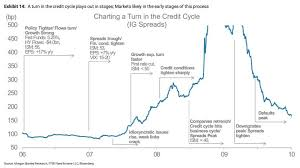 Credit Cycle Chart